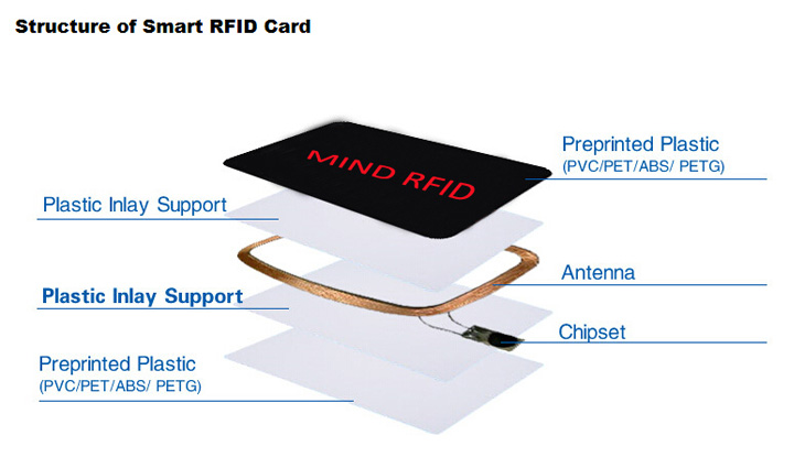 13.56Mhz HF Rfid Card Structure