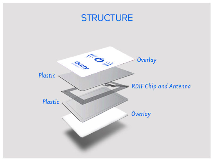 UHF RFID Cards Structure
