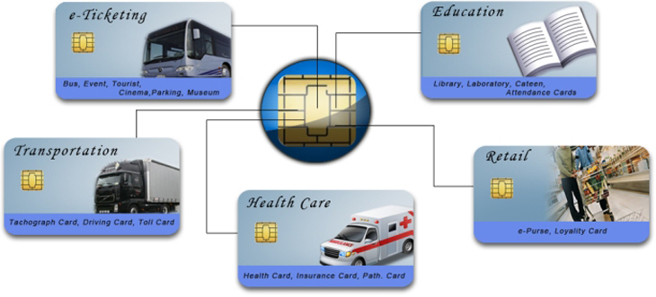 Contact IC Smart Card Application
